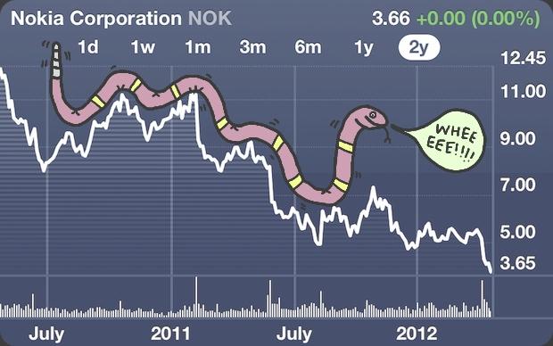 Nokia's snake slide